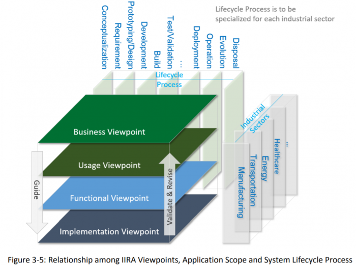 Relationship-among-IIRA-Viewpoints-application-scop-and-system-lifecycle-process